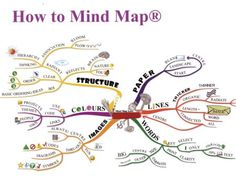 Mind Maps, a diagram used to represent words, ideas, tasks, or other items linked to and arranged around a central key word or idea, can be a great way to create structure out of a morass of too much information. You make connections between ideas and create a path to follow to get anything done. Visual representation is also a great way to remember. (View only)