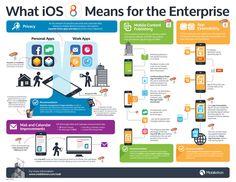 What iOS 8 Means for the Enterprise - Sept 2014 - MobileIron