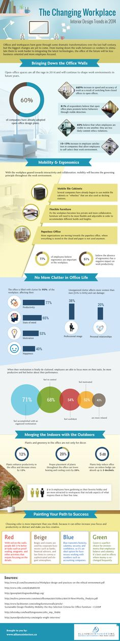 Shaping The Office Of The Future: Workspace Design Trends [Infographic]