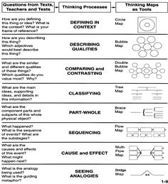 Thinking Maps - this would be a great reference sheet for students.You can find Thinking maps and more on our website.Thinking Maps - this would be a great . Teaching Strategies, Teaching Tools, Teacher Resources, Revision Strategies, Visual Thinking Strategies, Teaching Ideas, Classroom Activities, Classroom Organization, Classroom Management