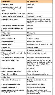 Tajemství řeči těla | ProNáladu.cz