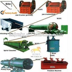 gold mining equipment flotation processing line $3000~$48000