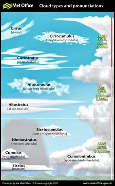 Science physics weather Cloud types and pronunciations for cloud spotting Weather Science, Weather Unit, Weather And Climate, Weather Cloud, Teaching Science, Science Activities, Science Experiments, Science Fair, Life Science