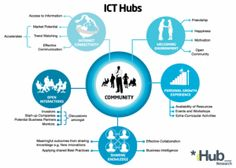 Importance of ICT Hubs to communities