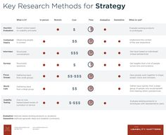 Research Methods for Strategy | Usability Matters