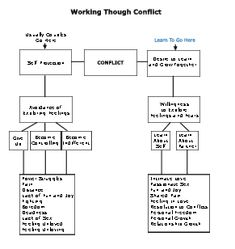 Working Through Conflict - Marriage Therapy