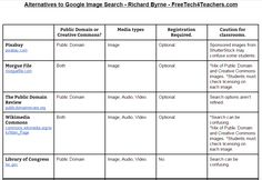 Free Technology for Teachers: 10 Charts Comparing Popular Ed Tech Tools