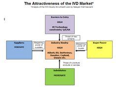 The Birth of an IVD - Part 1 | Narayan Krishnaswami | Pulse | LinkedIn Marketing Data, Bar Chart, Fails, Birth, Health Care, Technology, Tech, Bar Graphs, Make Mistakes