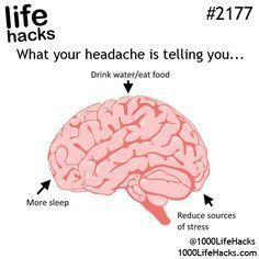 This is smart, now whenever I have a headache I'll know what's it's from. #headachechart