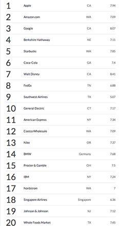 Veja o ranking das empresas mais admiradas do mundo, segundo a Fortune - Notícias - Negócios - Administradores.com