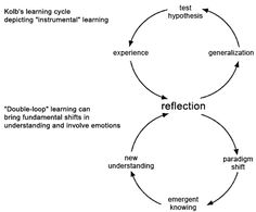 Double Loop Learning in Kolb's Learning Cycle