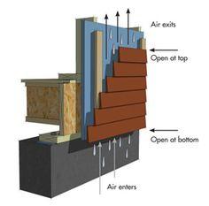 BuildingGreen primer - How rain screens work