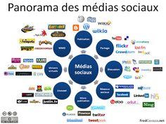 Carte des réseaux sociaux par utilisation