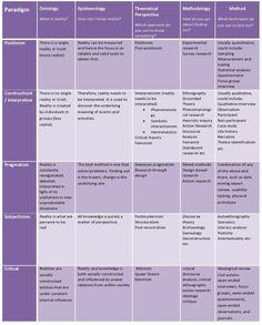 dissertation survey analysis