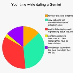 12 Best Gemini Memes & Quotes That Describe The Twin Zodiac Sign's Personality Traits Gemini Traits, Gemini Life, Gemini Zodiac, Zodiac Facts, Taurus, Gemini Woman, Astrology Zodiac, Aquarius, Online Dating Advice
