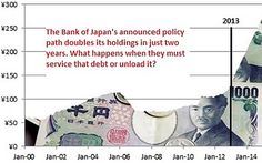 "2013-04-26:  The Next Country To Collapse Isn't In Europe, ""If you thought the United States government was a financial basket case, Japan is exponentially worse... If inflation increases to 1% and the rate on the 10-year bond increased to just 1.5%, the government would need to pay out 65% of revenues just to service the interest."""