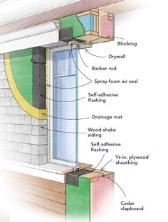 This window is an innie. Innie windows need careful flashing details to prevent water entry at the jambs and sill. Image 1 of 2  (free content but registration required)