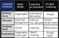 To Evaluate Learning Performance in a ROI-perspective http://www.elearningworld.eu/to-evaluate-learning-performance-in-a-roi-perspective/