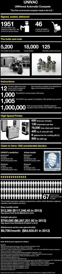 UNIVAC: primer ordenador comercial.