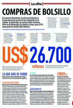 Así crecen las ventas 'online' en América Latina