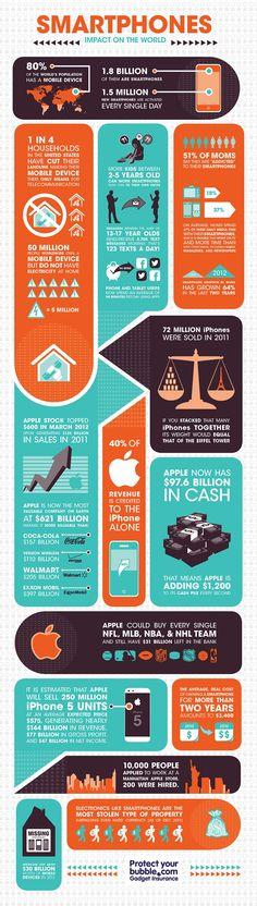 Smartphones impact on the world #flowchart #infographic