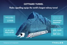 Thales signalling equips the word's longest railway tunnel, the