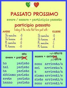Learning Italian - Italian past tense #italianlessons