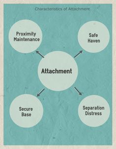 7 Things You Should Know About Attachment Styles: John Bowlby - Attachment Theory Co Parenting Classes, Parenting Plan, Parenting Styles, Parenting Toddlers, Parenting Books, Parenting Quotes, Social Emotional Development, Child Development, Reactive Attachment Disorder