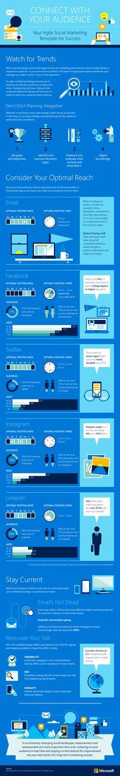 Your Agile Social Marketing Template for Success #infographic #SocialMedia #Marketing
