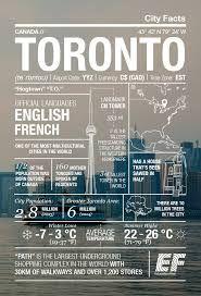 Infografia de Toronto  Área de Toronto: Programa en casa de familia    El programa se desarrolla en comunidades situadas al suroeste de la provincia de Ontario, a una hora del centro de Toronto y a hora y media de la frontera americana y de las Cataratas del Niágara.    #WeLoveBS #inglés #idiomas #Canadá #Toronto #Ontario