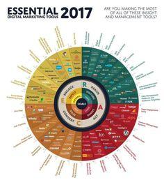 Are you making the most of #ManagementTools? #DigitalmarketingTools #SEO #SocialMedia #ContentMarketing #SEOFlx http://www.seoflx.com - Clique aqui http://www.estrategiadigital.pt/ferramentas-de-marketing-digital/ e confira agora mesmo as nossas recomendações de Ferramentas de Marketing Digital