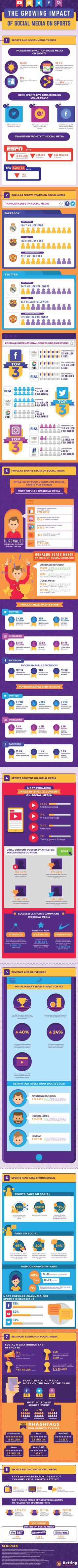 The Growing Impact of Social Media On Sports (Infographics) | Brief News