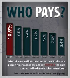 Supply siders complain about wealth redistribution. Well, turns out state tax systems are actually redistributing income to the wealthy, according to a new analysis by the Institute on Taxation and Economic Policy. The bottom 20 percent pay DOUBLE the state rate paid by the richest 1 percent. http://wwww.whopays.org/