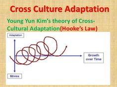 Cross Culture Adaptation Theory
