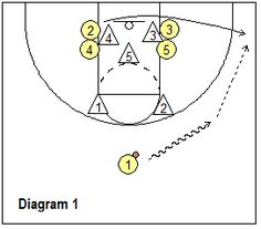 Basketball Plays - Zone Offense Plays, Coach's Clipboard Basketball Coaching and Playbook Basketball Tricks, Basketball Practice, Basketball Plays, Basketball Workouts, Basketball Skills, Basketball Pictures, Basketball Coach, Basketball Uniforms, Basketball Floor