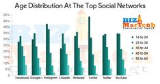Age Distribution At The Top Social Networks  #facebbok #google+ #instagram #pintrest #linkedin #tumbler #twitter #youtube