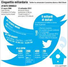 Il Digital Business e la via per il Successo: il caso Twitter
