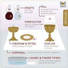 Articles of the Mass Each item (or what the Church terms as 'articles') used during the Liturgy of the Eucharist has meaning and function, and ultimately carries and protects the bread and wine, which become the Body and Blood of Christ. Ever wondered wha Catholic Religious Education, Catholic Catechism, Catholic Altar, Catholic Beliefs, Catholic Mass, Catholic Prayers, Catholic Saints, Roman Catholic, Christianity