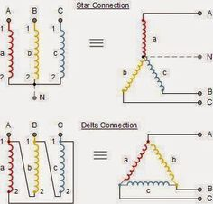 Star & Delta Connections ~ Electrical Engineering Pics favorable world Home Electrical Wiring, Electrical Circuit Diagram, Electrical Symbols, Electrical Projects, Electrical Installation, Power Engineering, Engineering Technology, Electronic Engineering, Chemical Engineering