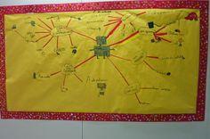 Petits Grans Artistes! Mapes mentals de coneixements previs.