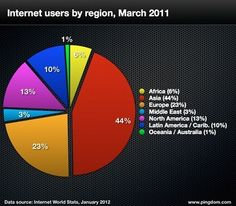 Internet Users by Region