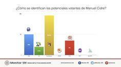 ¿Cómo se identifican los potenciales votantes de Manuel Cidre?