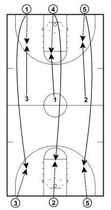 How To Become Great At Playing Basketball. For years, fans of all ages have loved the game of basketball. Basketball Shooting Drills, Jazz Basketball, Indoor Basketball Court, Basketball Practice, High School Basketball, Basketball Is Life, Basketball Workouts, Basketball Skills, Basketball