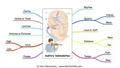 Auditory Submodalities