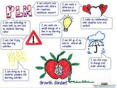 Establishing a Growth Mindset: http://www.teachthought.com/teaching/establishing-growth-mindset-teacher-9-statements-affirmation/