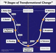 9 Stages of Transformational Change Understanding the change process, and that it's not always plain sailing, but there are better days ahead. 9 Stages of Transformational Change Change Leadership, Leadership Coaching, Leadership Development, Professional Development, Self Development, Personal Development, Educational Leadership, Leadership Quotes, Educational Technology