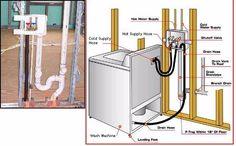 Home Design Plumbing On Pinterest Washing Machines