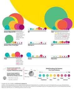 """Renewable Energy's Hidden Costs [Scientific American, October 2013; Graphic by Arno Ghelfi. SOURCES: """"Metal Requirements of Low-Carbon Power Generation,"""" By René Kleijn et al., in Energy, VOL. 36, NO. 9; September 2011 (colored circles); """"Environmental Risks and Challenges of Anthropogenic Metals Flows and Cycles: A Report on the Working Group on the Global Metal Flows to the International Resource Panel,"""" By E. Van Der Voet et al. UNEP, 2013 (greenhouse emissions by metal)]"""