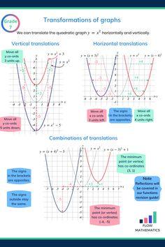 Gcse Math, Maths Algebra, Math Math, Calculus, Gcse Revision, Revision Guides, Math Quotes, Quotes Quotes, Math Helper