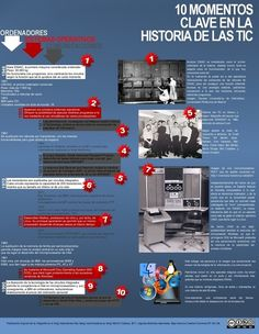 Los 10 momentos clave en la historia de las TIC (Infografia) | CUED | Scoop.it Web 2, Computer Lab, Internet, Social Media, Teaching, Education, Cactus, Shoes, Software Development